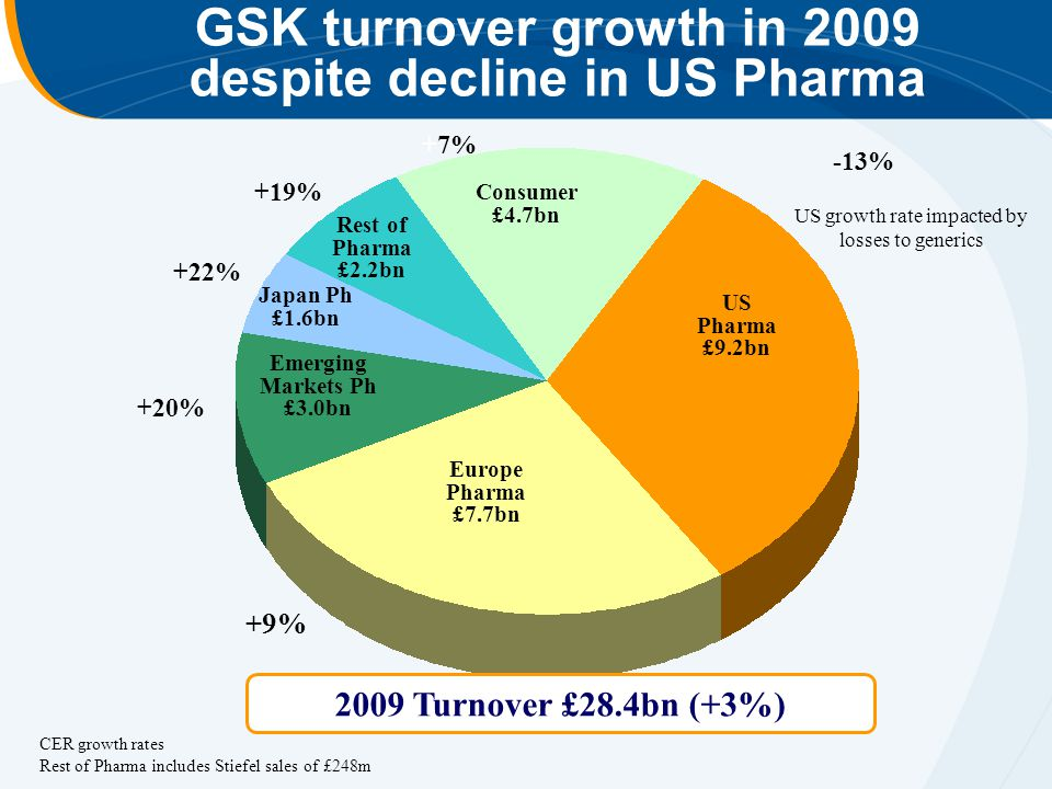 GSK turnover growth in 2009 despite decline in US Pharma