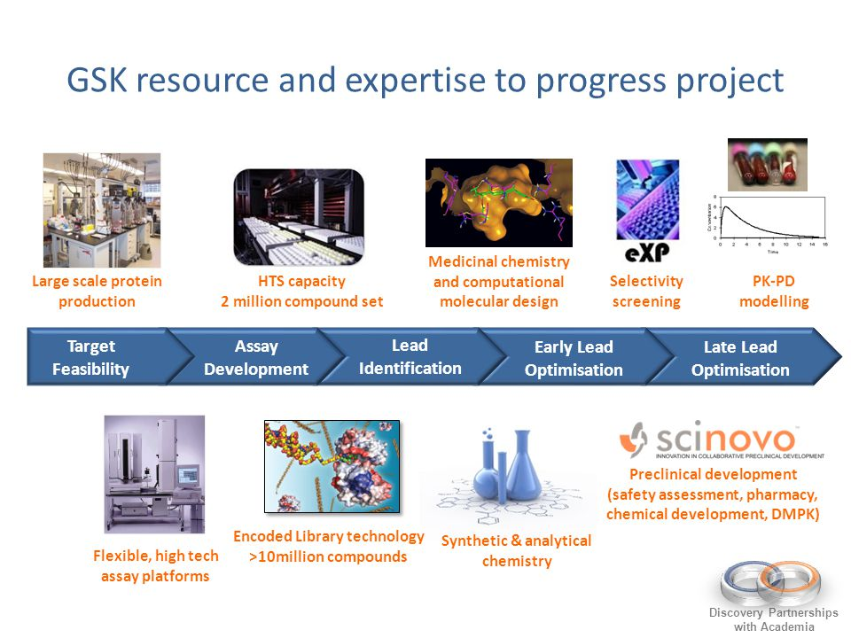 GSK resource and expertise to progress project