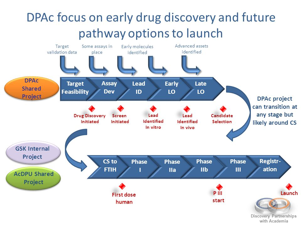 DPAc focus on early drug discovery and future pathway options to launch