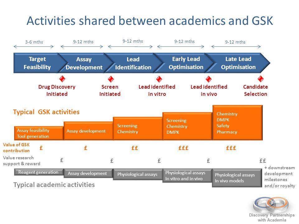 Activities shared between academics and GSK