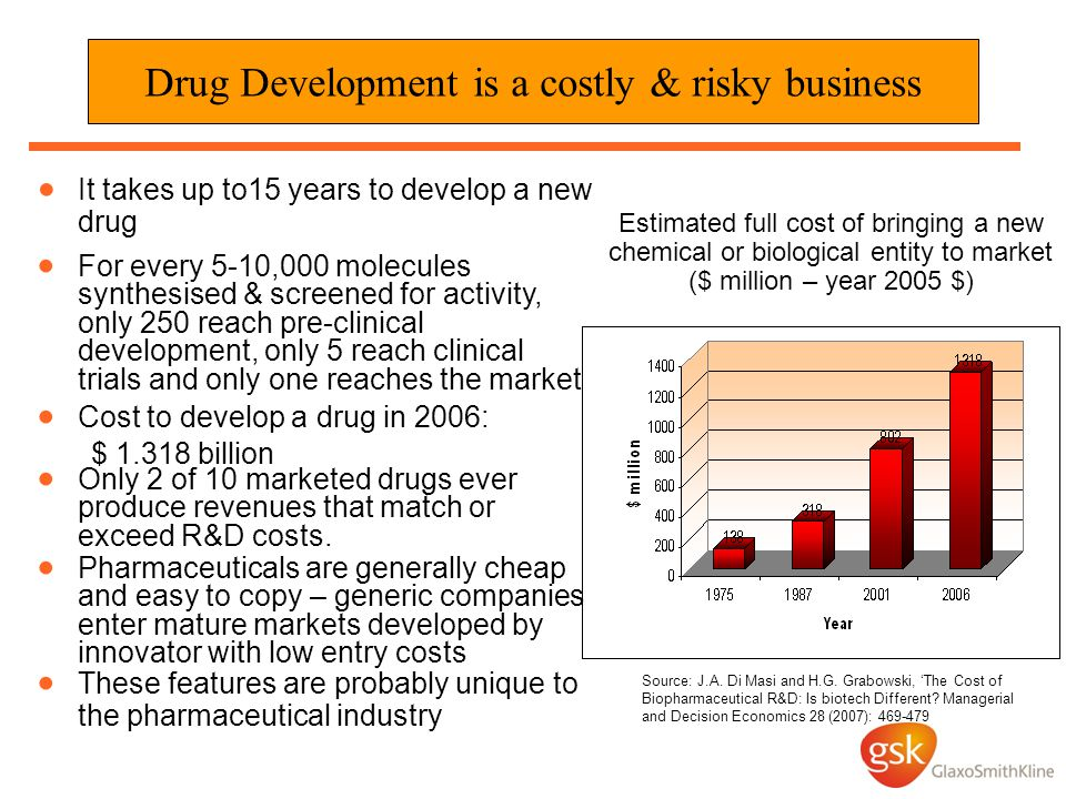 Drug Development is a costly & risky business