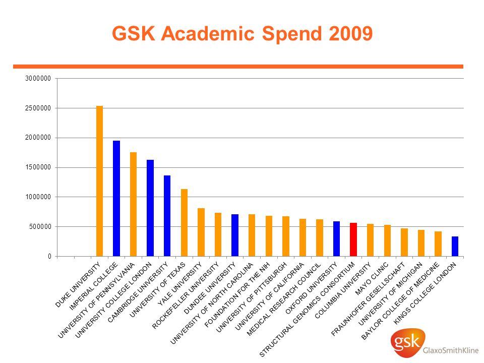 GSK Academic Spend 2009