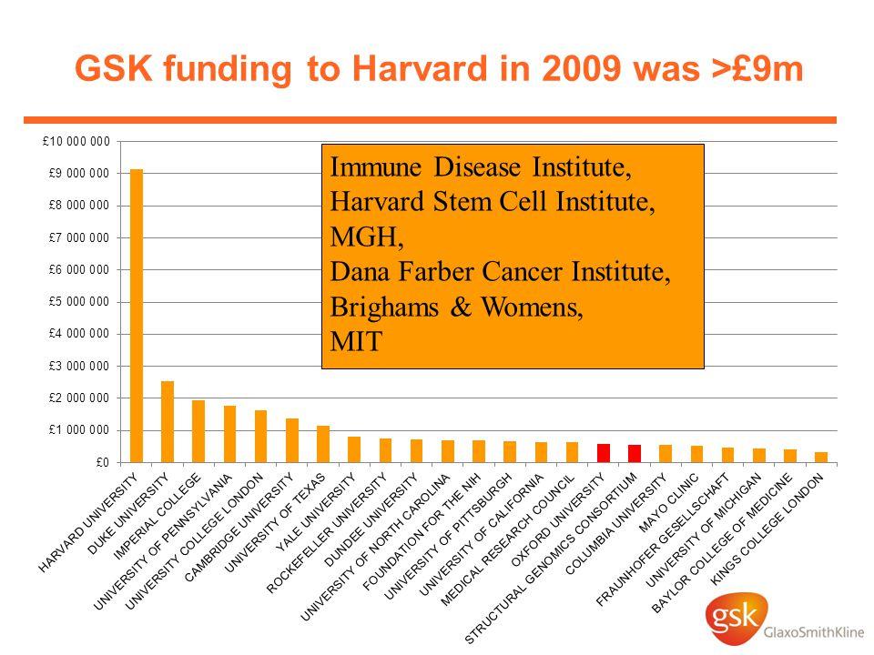 GSK funding to Harvard in 2009 was >£9m