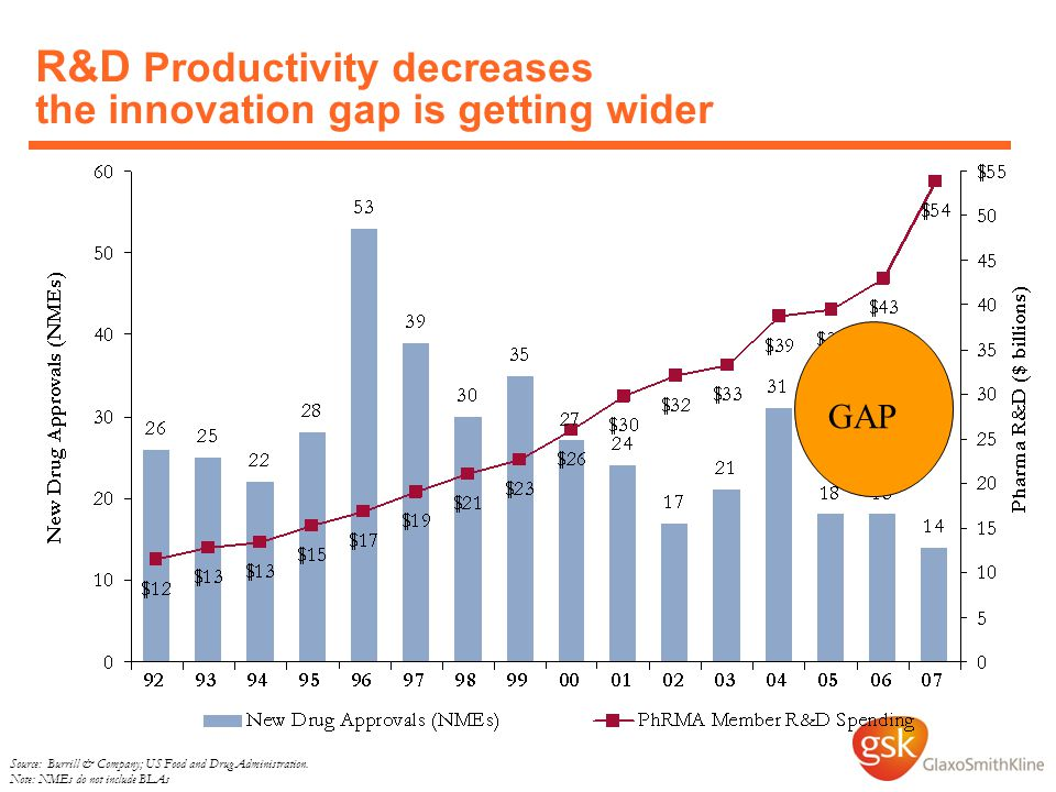 R&D Productivity decreases the innovation gap is getting wider