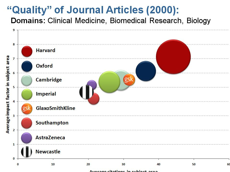 While we are on the subject of publications I cannot resist sharing this slide with you. I meet a lot of academics who are quite snobby about the quality of academic publications relative to those from industry. This slide was sent to me by a Masters level student from Cambridge and I didn't even pay for the study.