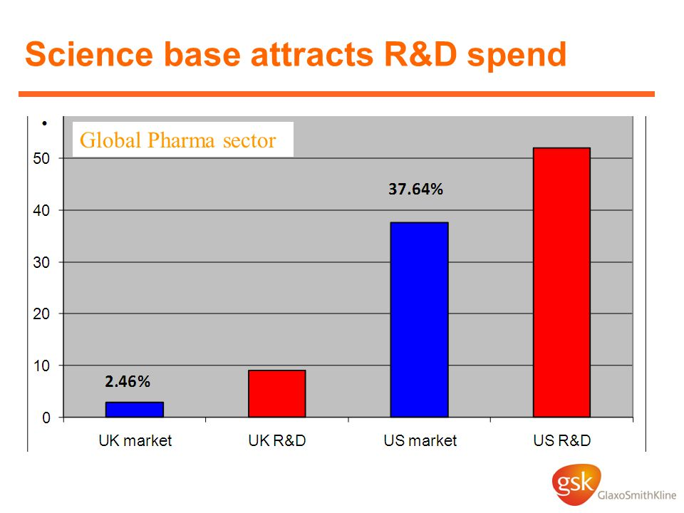 Science base attracts R&D spend