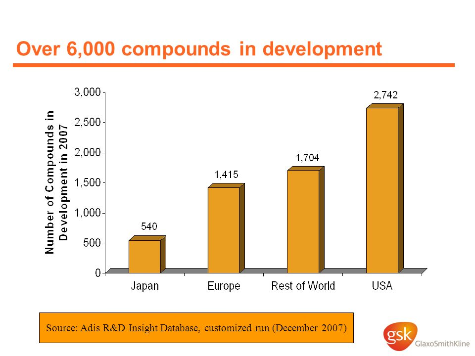 Over 6,000 compounds in development