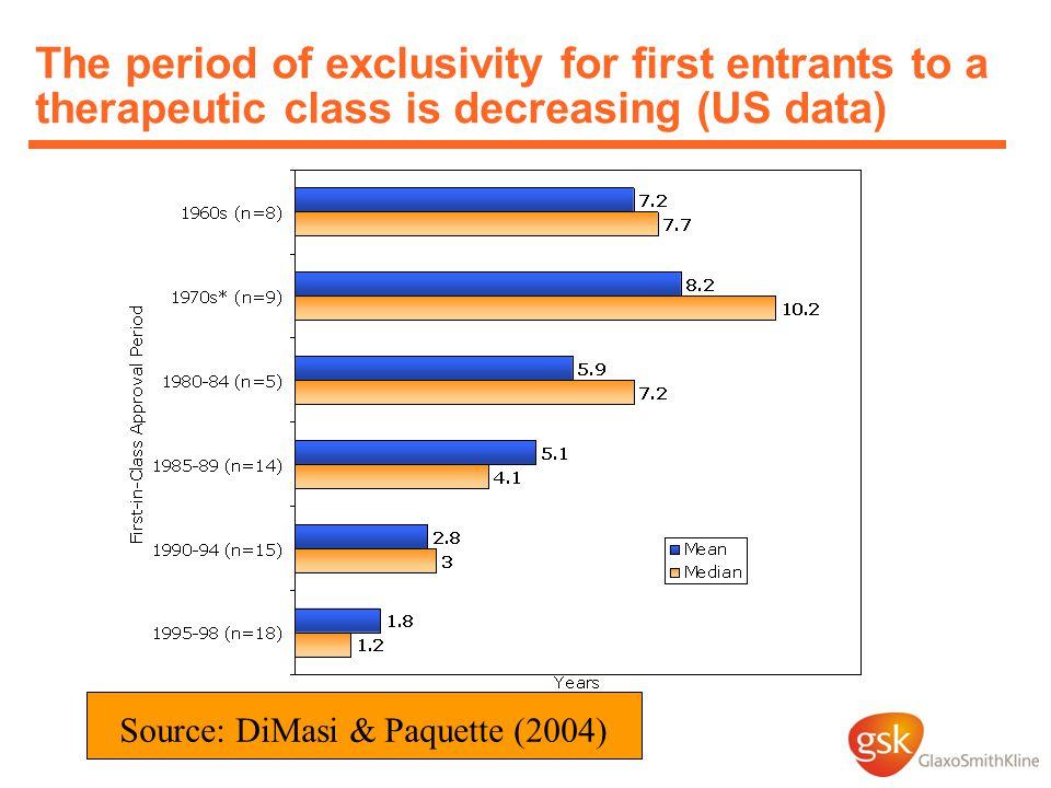 Source: DiMasi & Paquette (2004)