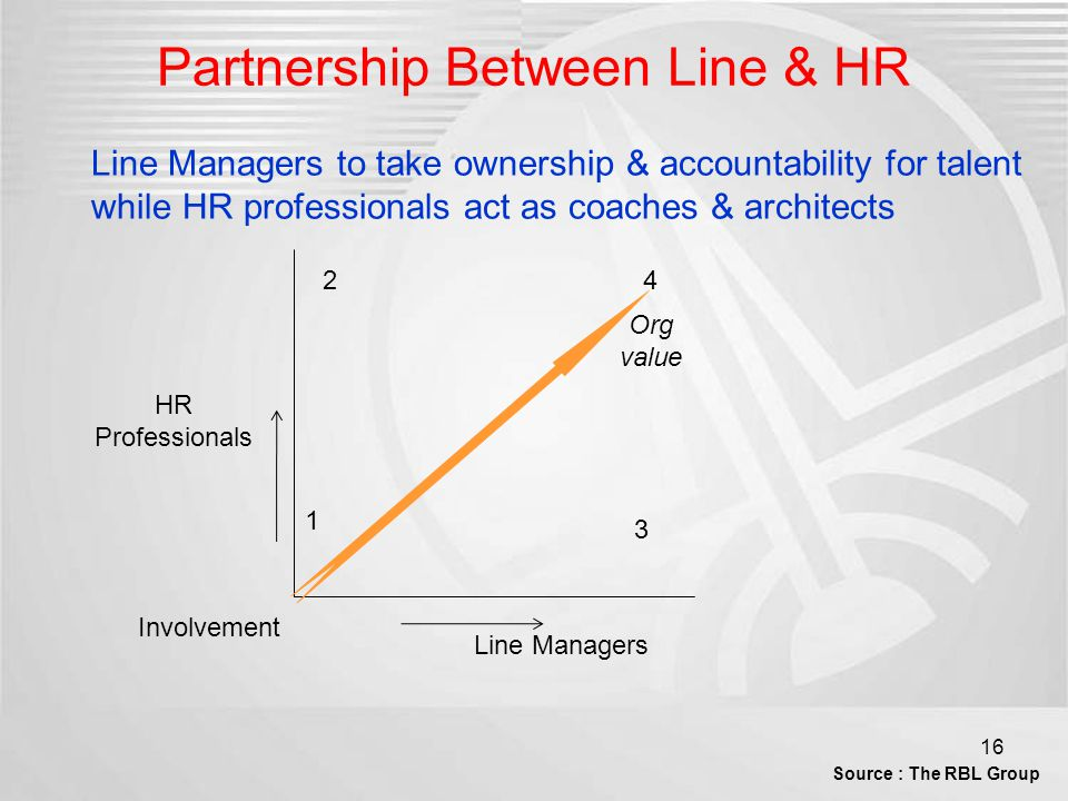 The role of line managers in HR and L&D