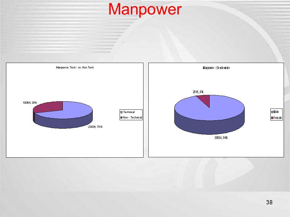 Manpower 38
