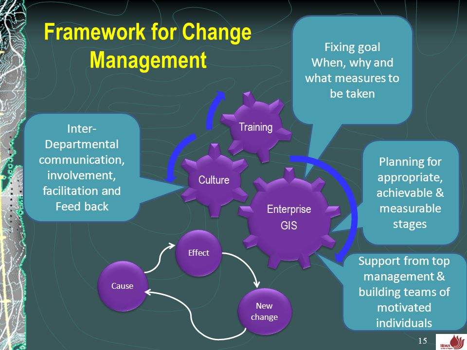 Framework for Change Management