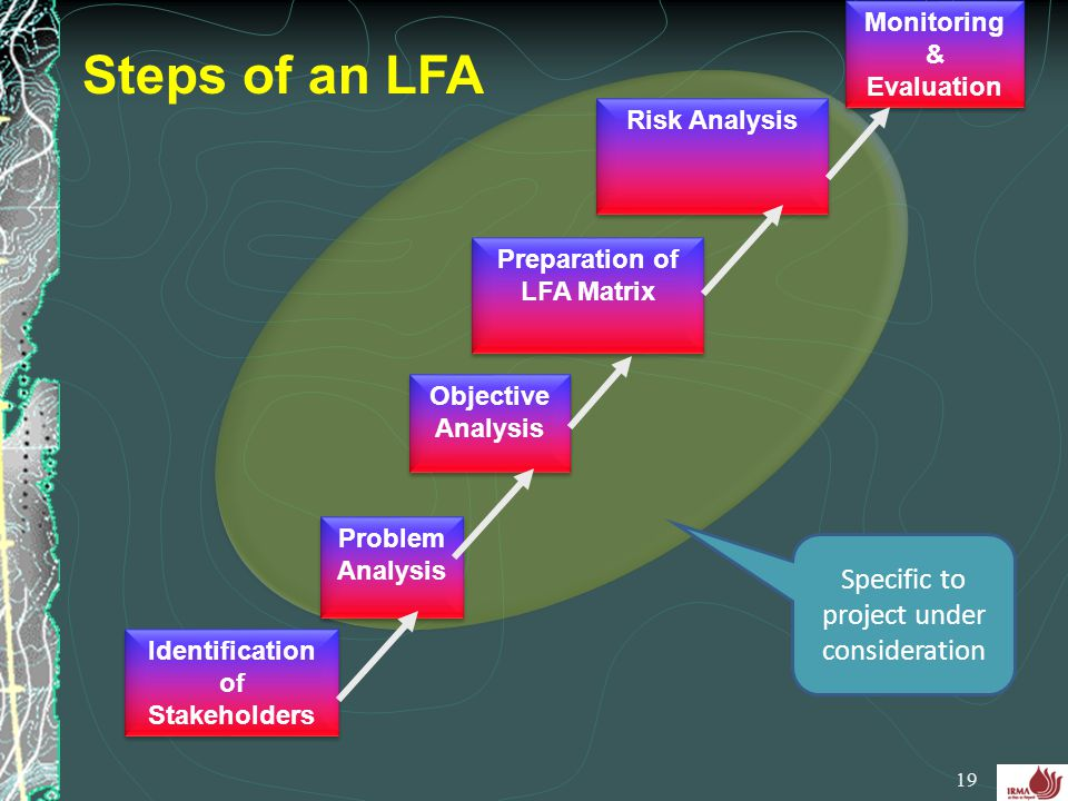 Steps of an LFA Specific to project under consideration
