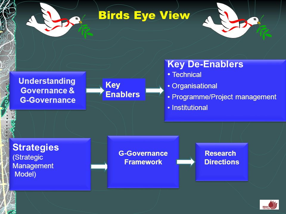 Birds Eye View Key De-Enablers Strategies Technical Understanding