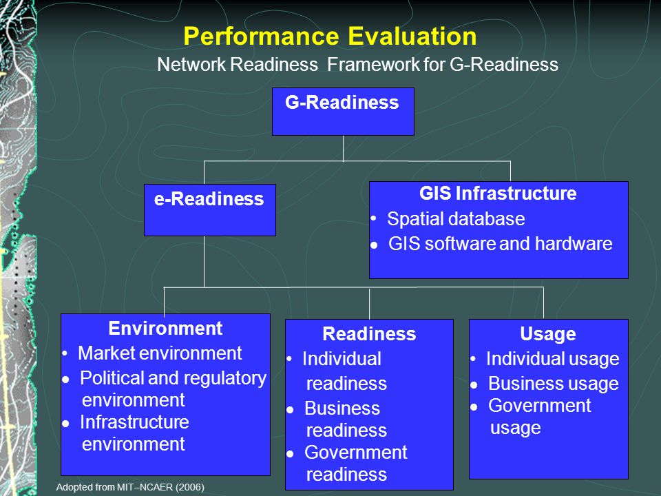 Network Readiness Framework for G-Readiness