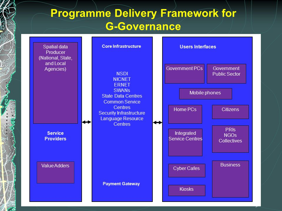 Programme Delivery Framework for