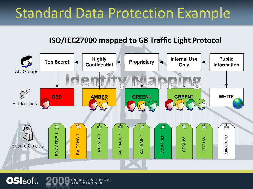 Standard Data Protection Example