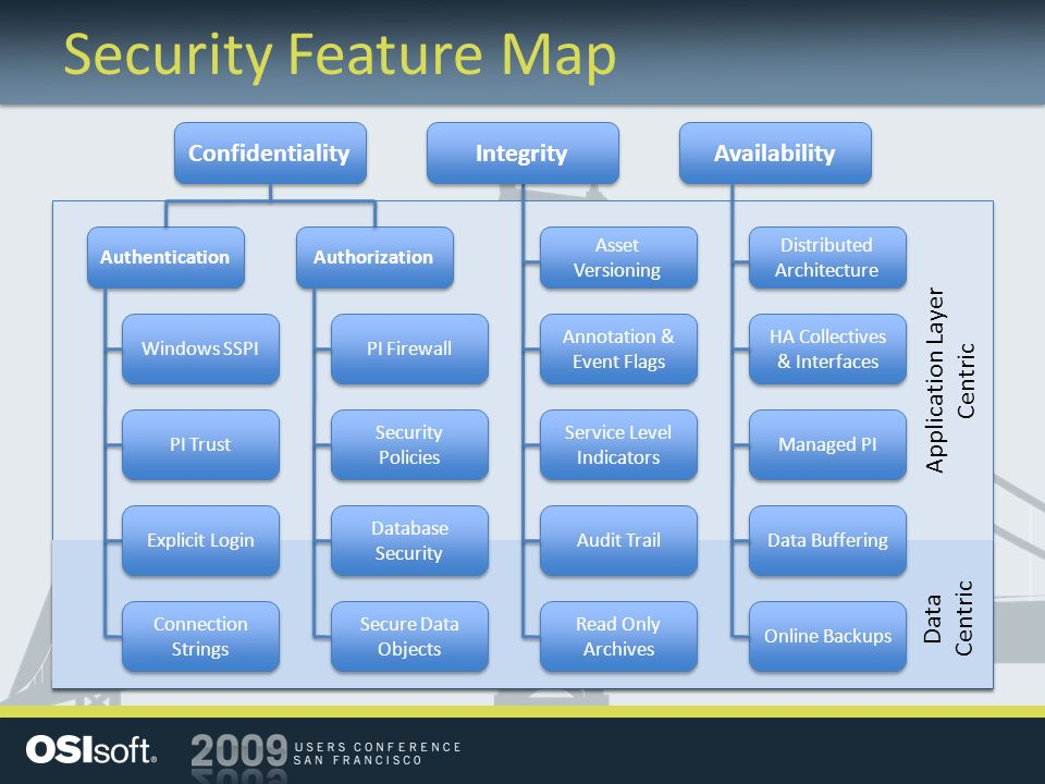 Security Feature Map Confidentiality Integrity Availability