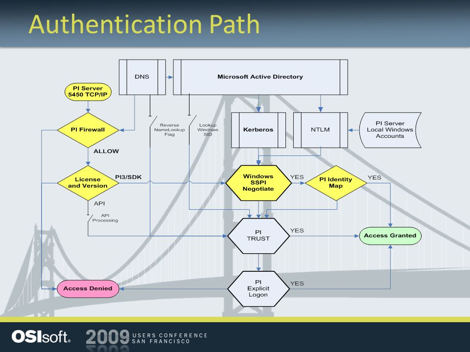 Authentication Path