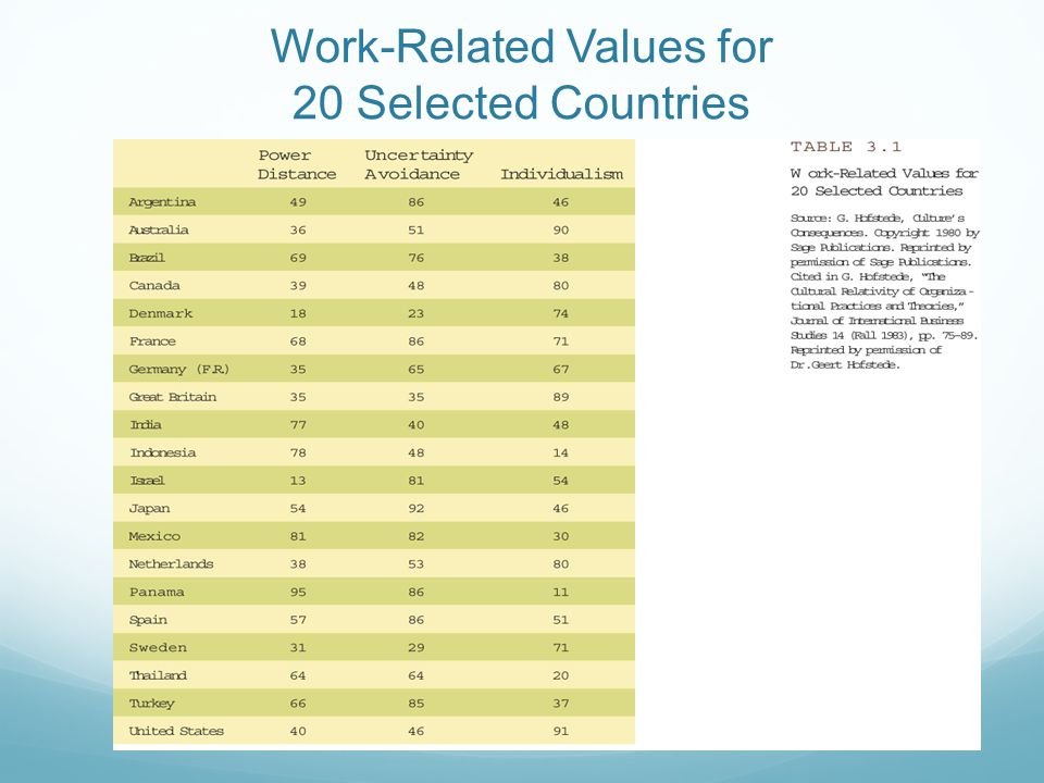 Work-Related Values for 20 Selected Countries