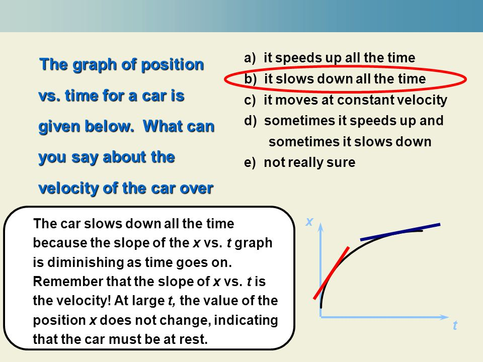 The graph of position vs. time for a car is given below