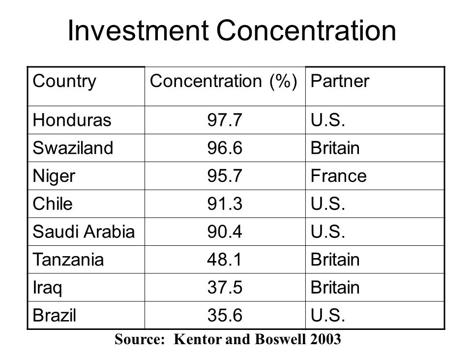 Investment Concentration