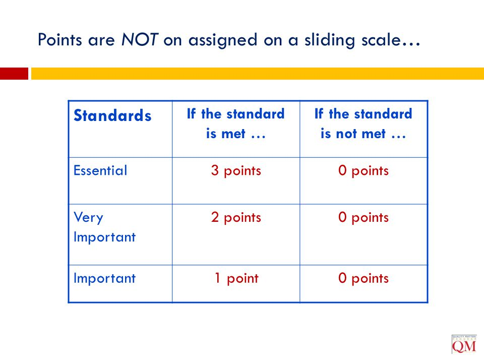 Points are NOT on assigned on a sliding scale…