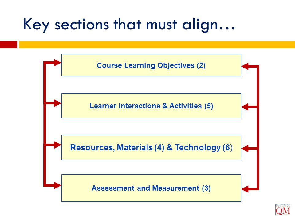 Key sections that must align…