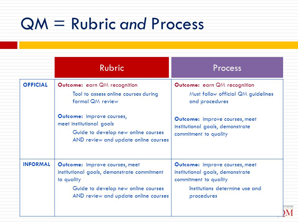 QM = Rubric and Process Rubric Process OFFICIAL