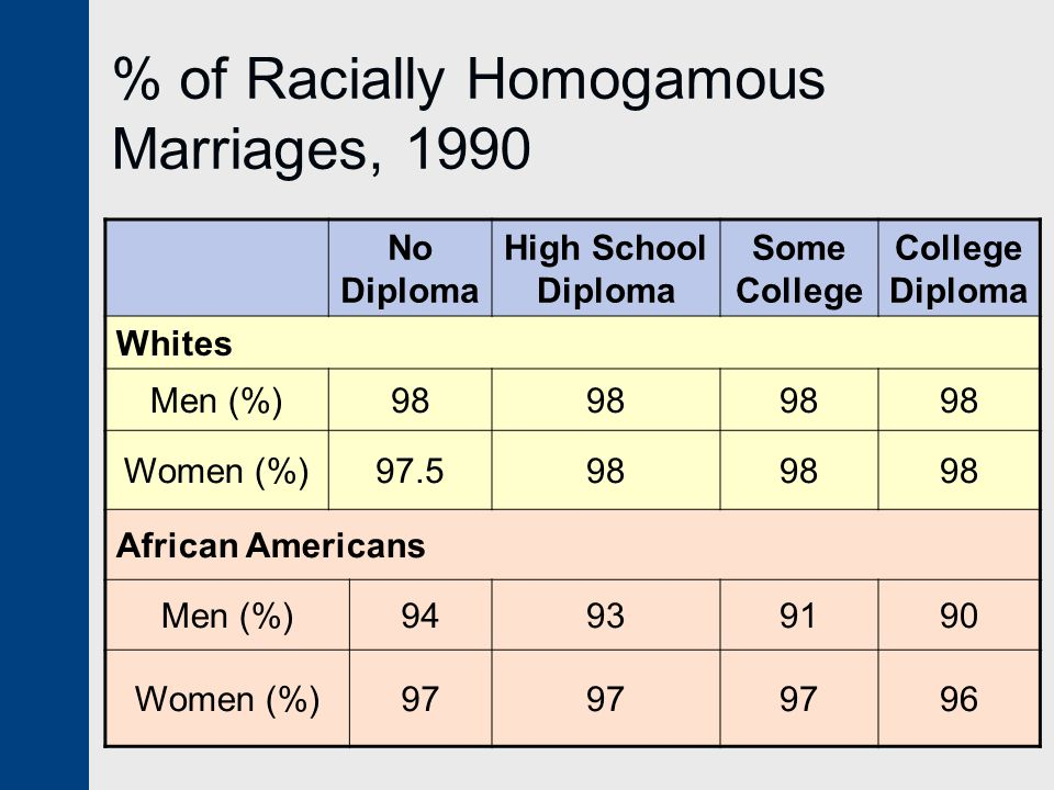 % of Racially Homogamous Marriages, 1990