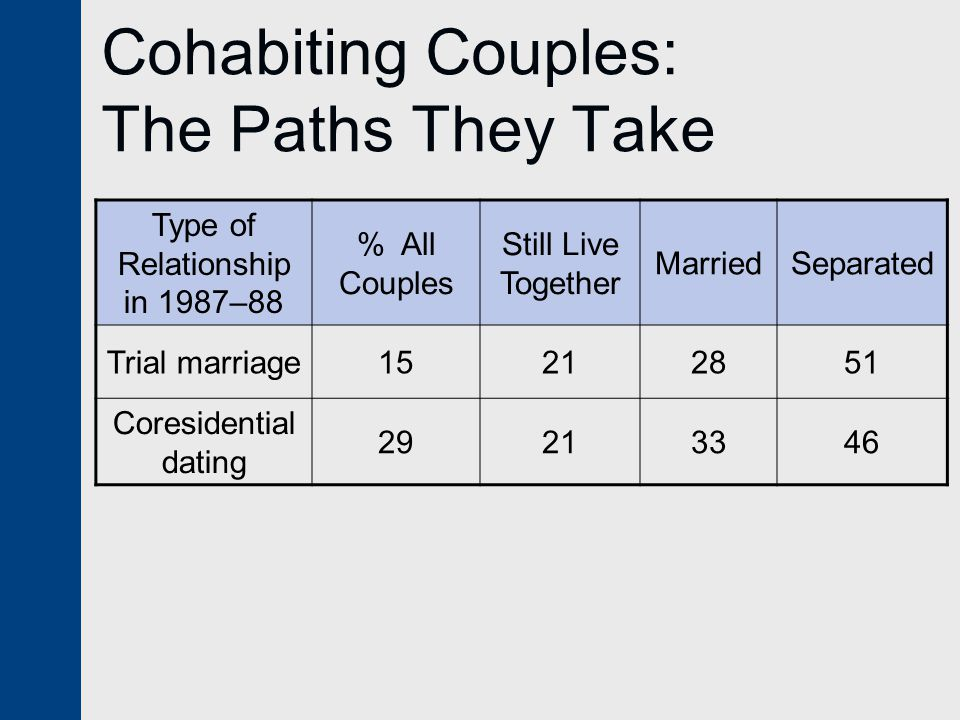 Cohabiting Couples: The Paths They Take