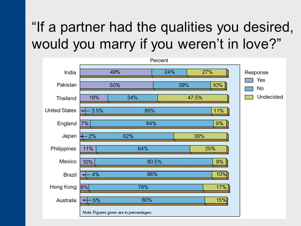 If a partner had the qualities you desired, would you marry if you weren't in love