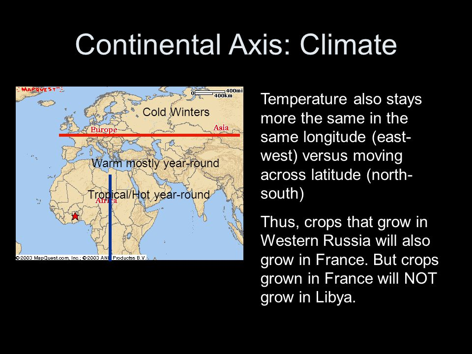 Continental Axis: Climate
