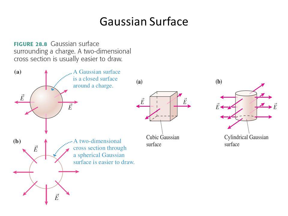 Gaussian Surface