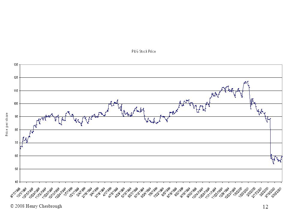 P&G's Stock Price: 8/1998-3/2000 © 2008 Henry Chesbrough