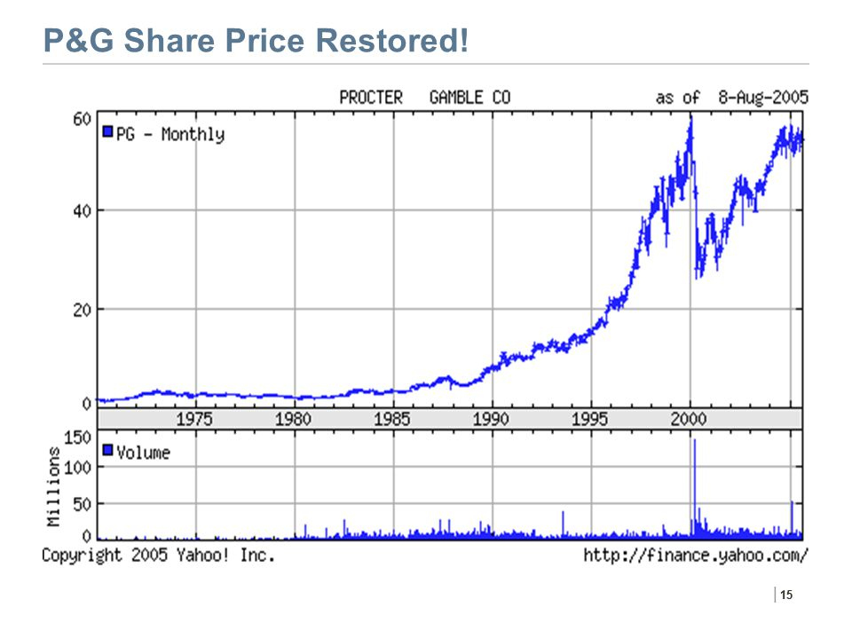P&G Share Price Restored!