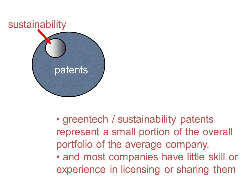 sustainability patents. greentech / sustainability patents represent a small portion of the overall portfolio of the average company.