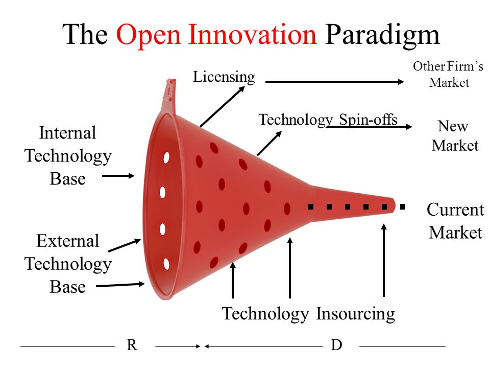 The Open Innovation Paradigm