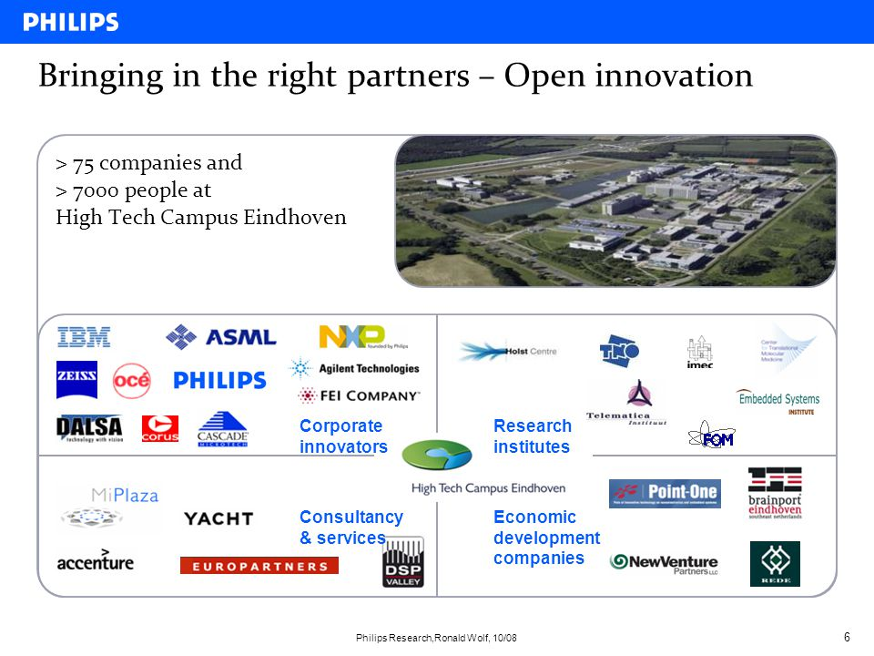 Bringing in the right partners – Open innovation