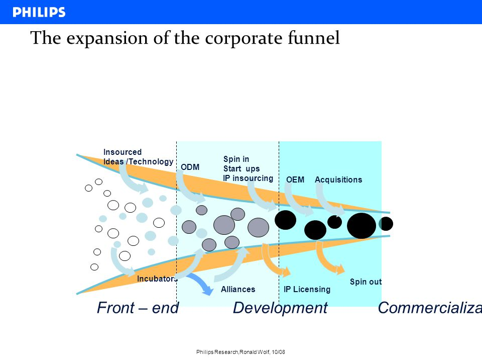 The expansion of the corporate funnel