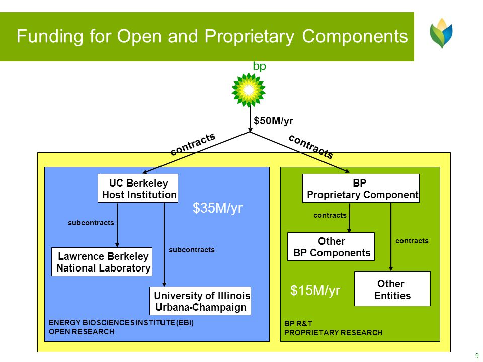 Funding for Open and Proprietary Components