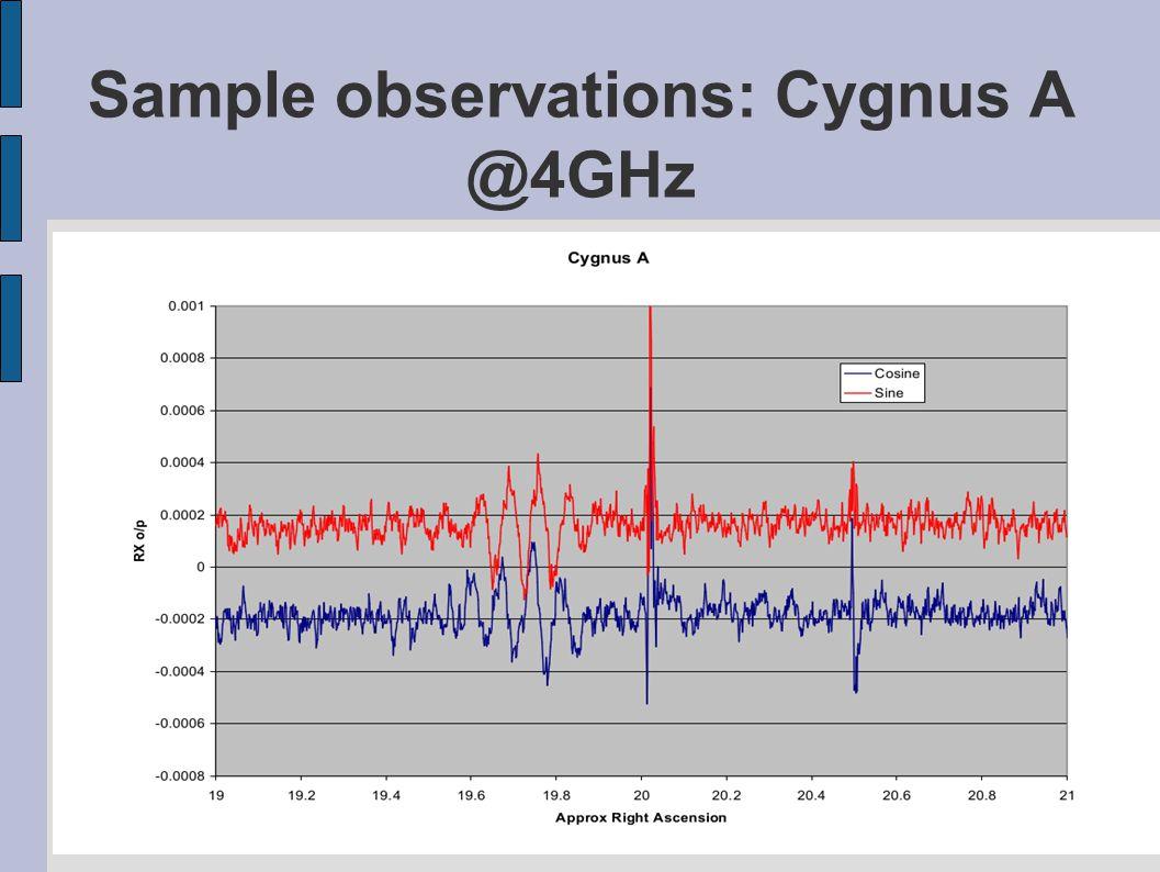 Sample observations: Cygnus A @4GHz
