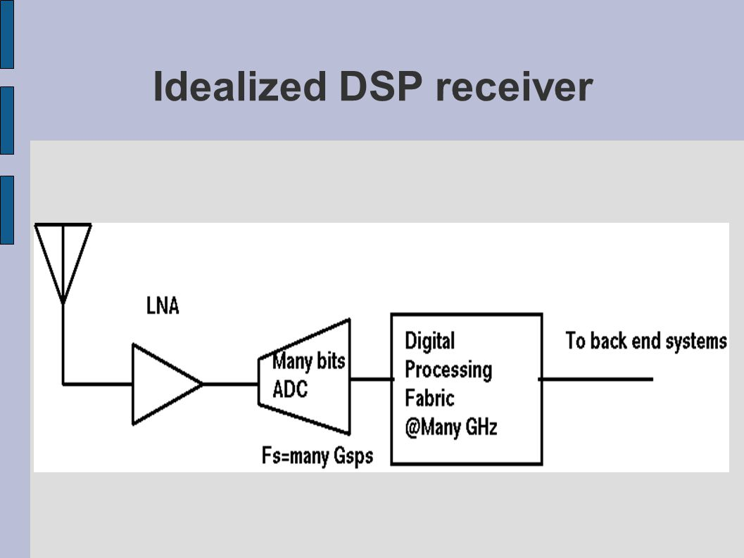 Idealized DSP receiver