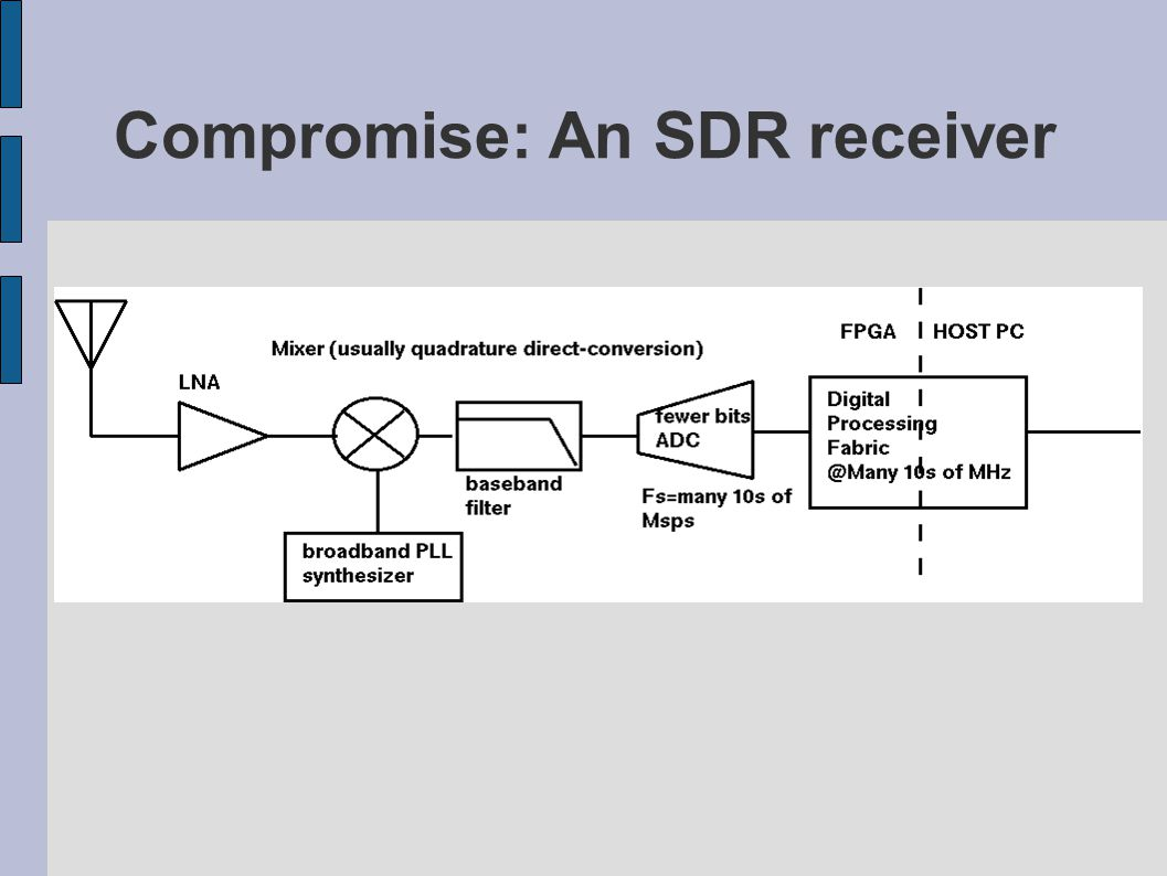 Compromise: An SDR receiver