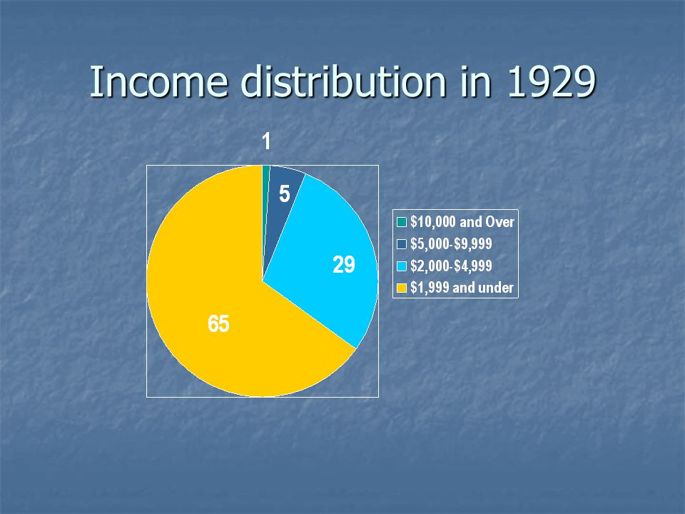Income distribution in 1929