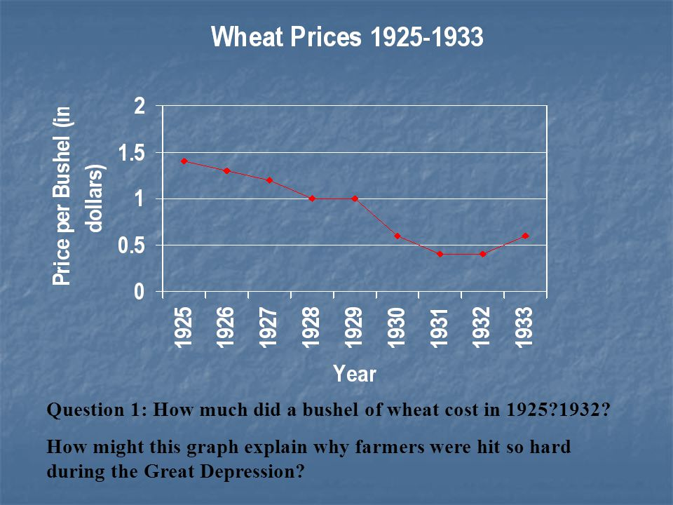 Question 1: How much did a bushel of wheat cost in 1925 1932