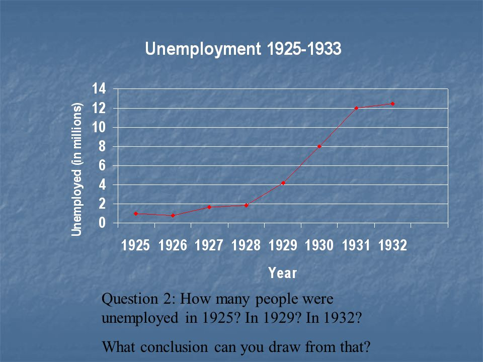 Question 2: How many people were unemployed in 1925 In 1929 In 1932