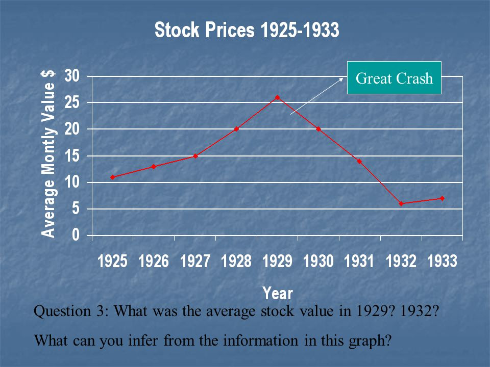 Great Crash Question 3: What was the average stock value in 1929.