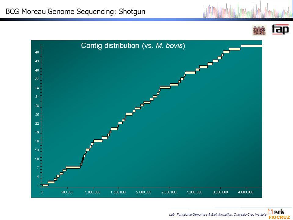 BCG Moreau Genome Sequencing: Shotgun