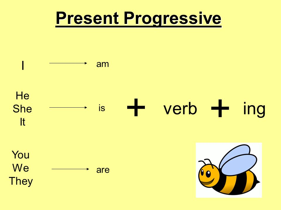 Present Progressive I am + + He She It verb ing is You We They are