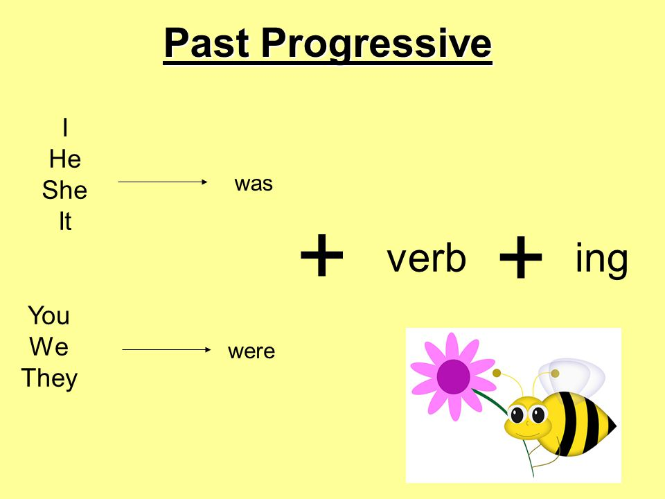 Past Progressive I He She It was + + verb ing You We They were
